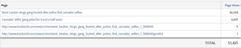 Cannabis selfie gang stats